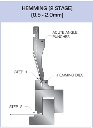 Scula complexa aplatizare hemming