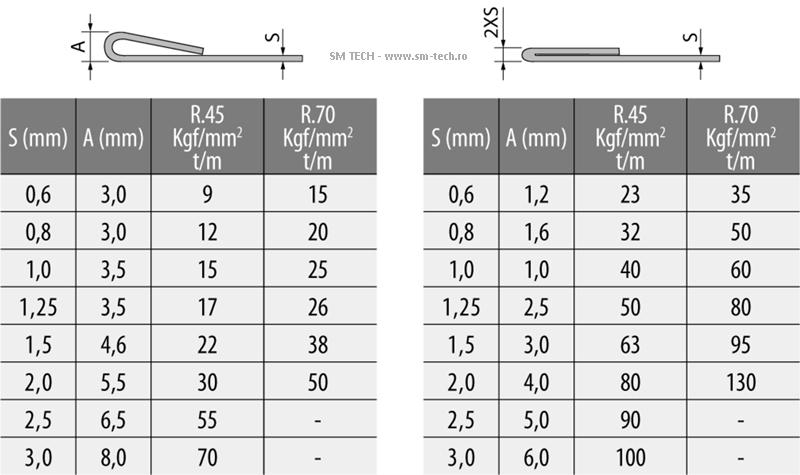 Parametri aplatizare - hemming